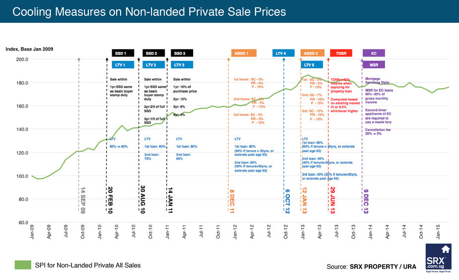 Singapore Property Price Index