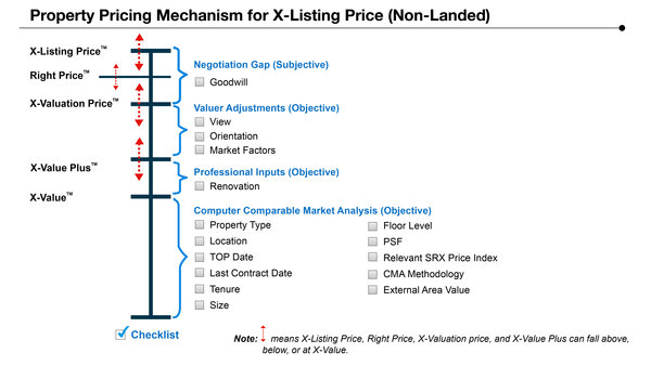 Streetsine launches : Property Pricing Mechanism for X-Listing Price (Non-Landed)